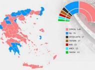 149 ΕΔΡΕΣ Ο ΣΥΡΙΖΑ – 8,53% Η ΤΕΛΙΚΗ ΔΙΑΦΟΡΑ ΣΥΡΙΖΑ-ΝΔ